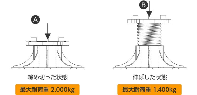 締め切った状態 最大耐荷重 2,000kg、伸ばした状態 最大耐荷重 1,400kg